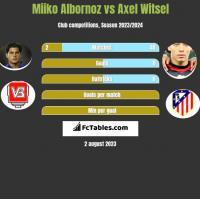 Miiko Albornoz vs Axel Witsel h2h player stats