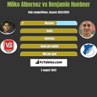 Miiko Albornoz vs Benjamin Huebner h2h player stats