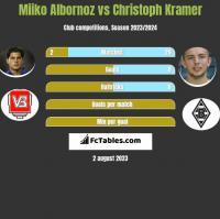 Miiko Albornoz vs Christoph Kramer h2h player stats