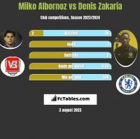 Miiko Albornoz vs Denis Zakaria h2h player stats