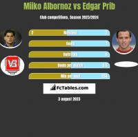 Miiko Albornoz vs Edgar Prib h2h player stats