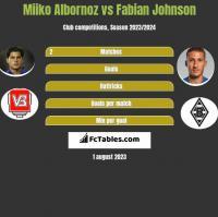 Miiko Albornoz vs Fabian Johnson h2h player stats