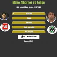 Miiko Albornoz vs Felipe h2h player stats