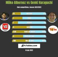 Miiko Albornoz vs Genki Haraguchi h2h player stats