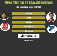 Miiko Albornoz vs Haavard Nordtveit h2h player stats