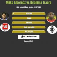 Miiko Albornoz vs Ibrahima Traore h2h player stats