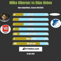 Miiko Albornoz vs Ihlas Bebou h2h player stats