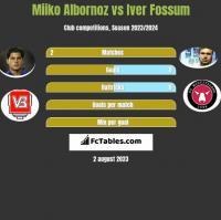 Miiko Albornoz vs Iver Fossum h2h player stats
