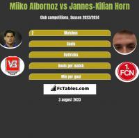 Miiko Albornoz vs Jannes-Kilian Horn h2h player stats