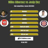 Miiko Albornoz vs Josip Elez h2h player stats