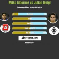Miiko Albornoz vs Julian Weigl h2h player stats