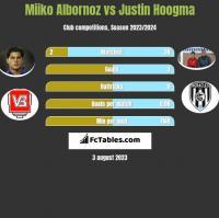 Miiko Albornoz vs Justin Hoogma h2h player stats