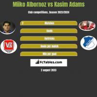 Miiko Albornoz vs Kasim Adams h2h player stats