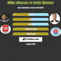 Miiko Albornoz vs Kevin Wimmer h2h player stats