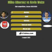 Miiko Albornoz vs Kevin Wolze h2h player stats