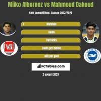 Miiko Albornoz vs Mahmoud Dahoud h2h player stats