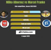 Miiko Albornoz vs Marcel Franke h2h player stats