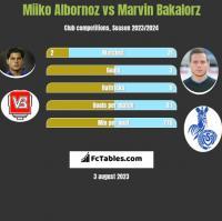 Miiko Albornoz vs Marvin Bakalorz h2h player stats