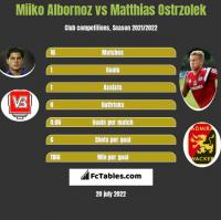 Miiko Albornoz vs Matthias Ostrzolek h2h player stats
