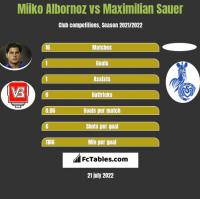 Miiko Albornoz vs Maximilian Sauer h2h player stats
