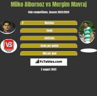 Miiko Albornoz vs Mergim Mavraj h2h player stats