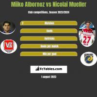 Miiko Albornoz vs Nicolai Mueller h2h player stats