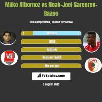 Miiko Albornoz vs Noah-Joel Sarenren-Bazee h2h player stats