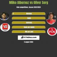 Miiko Albornoz vs Oliver Sorg h2h player stats
