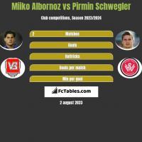 Miiko Albornoz vs Pirmin Schwegler h2h player stats