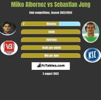 Miiko Albornoz vs Sebastian Jung h2h player stats