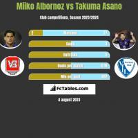 Miiko Albornoz vs Takuma Asano h2h player stats
