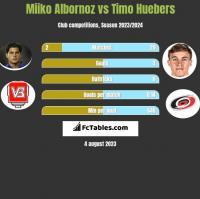 Miiko Albornoz vs Timo Huebers h2h player stats