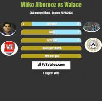 Miiko Albornoz vs Walace h2h player stats