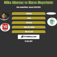 Miiko Albornoz vs Marco Meyerhofer h2h player stats