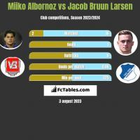 Miiko Albornoz vs Jacob Bruun Larsen h2h player stats