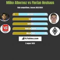 Miiko Albornoz vs Florian Neuhaus h2h player stats