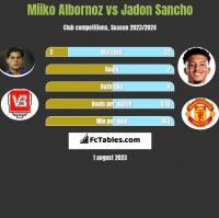 Miiko Albornoz vs Jadon Sancho h2h player stats