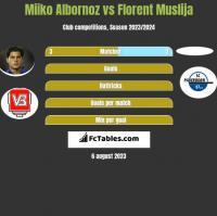 Miiko Albornoz vs Florent Muslija h2h player stats