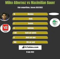 Miiko Albornoz vs Maximilian Bauer h2h player stats