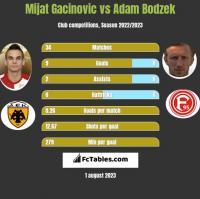 Mijat Gacinovic vs Adam Bodzek h2h player stats