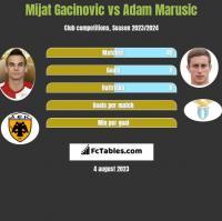 Mijat Gacinovic vs Adam Marusic h2h player stats