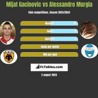 Mijat Gacinovic vs Alessandro Murgia h2h player stats