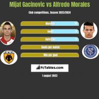 Mijat Gacinovic vs Alfredo Morales h2h player stats