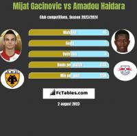 Mijat Gacinovic vs Amadou Haidara h2h player stats
