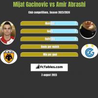 Mijat Gacinovic vs Amir Abrashi h2h player stats