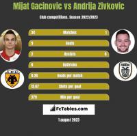 Mijat Gacinovic vs Andrija Zivkovic h2h player stats