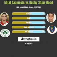 Mijat Gacinovic vs Bobby Shou Wood h2h player stats