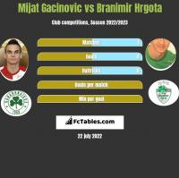 Mijat Gacinovic vs Branimir Hrgota h2h player stats