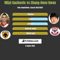 Mijat Gacinovic vs Chang-Hoon Kwon h2h player stats