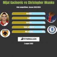 Mijat Gacinovic vs Christopher Nkunku h2h player stats